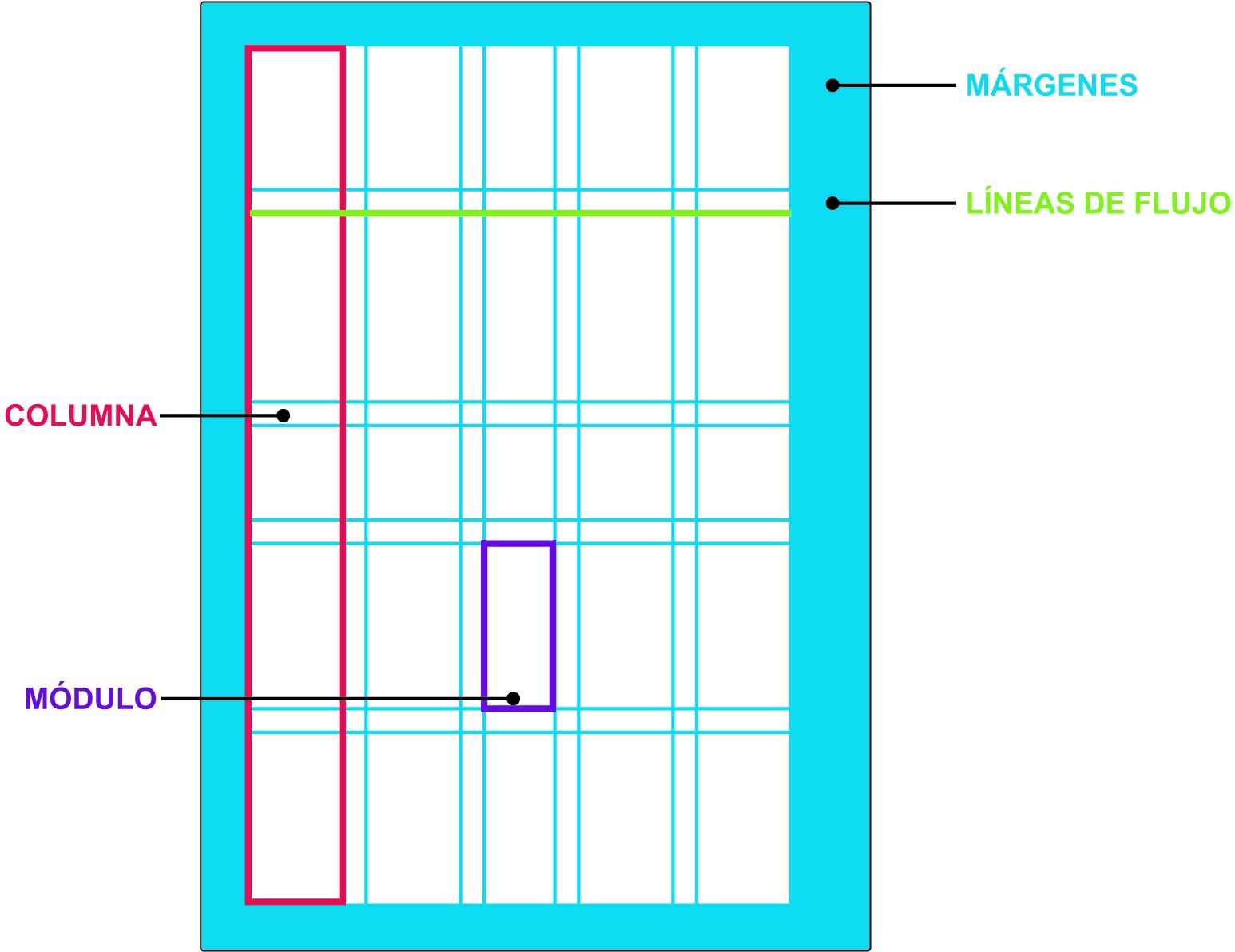 3. La maquetación: arquitectura gráfica
